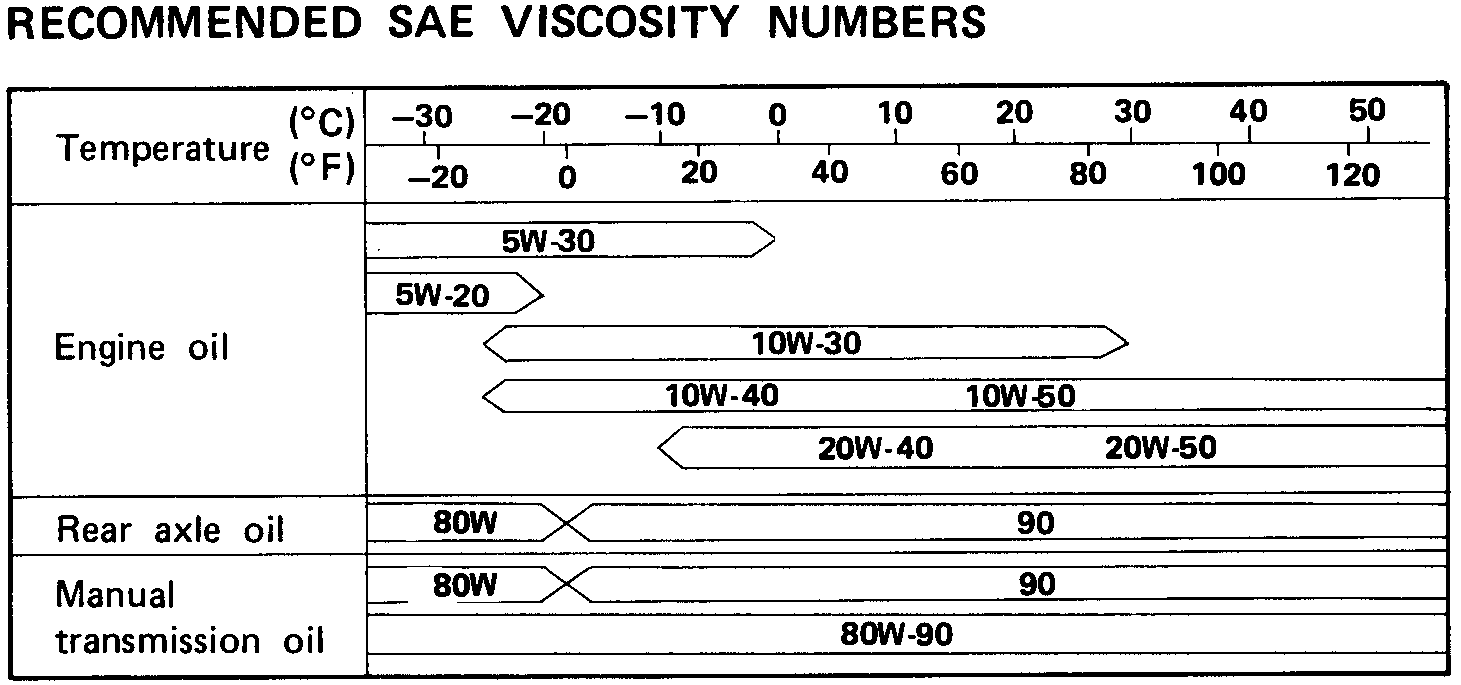 SAE oil viscosity